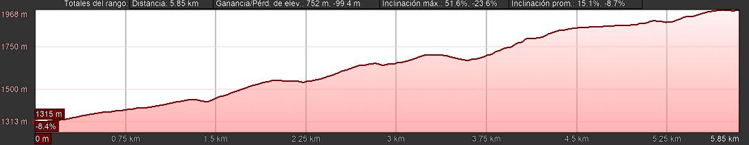 Altimetría FesMo-X Trepadores Guacas